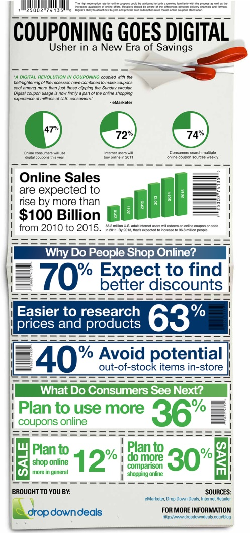 Digital Coupons Infographic